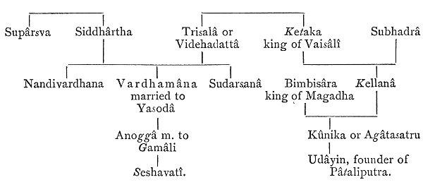 Mahavira_Family_tree_Jacobi