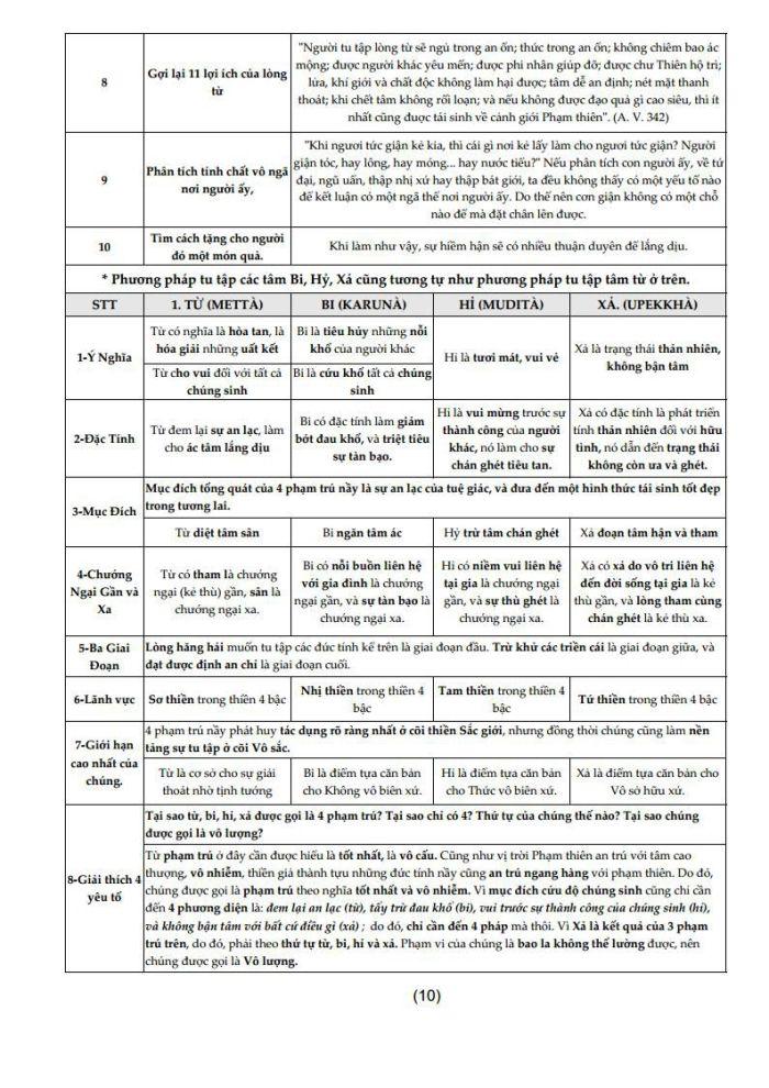 Thân Quán Niệm Xứ_Tổng Hợpjpg_Page12